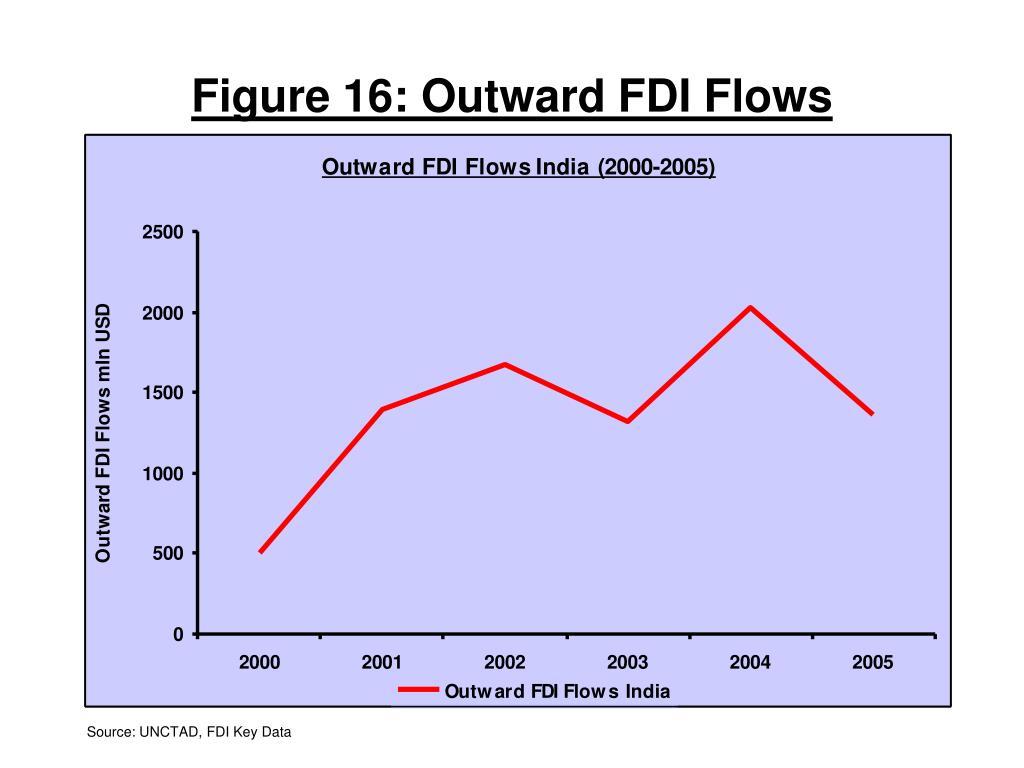 Figure 16: Outward FDI Flows