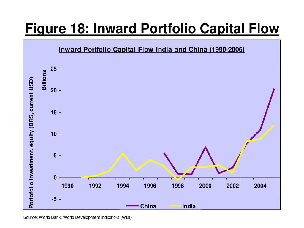 Figure 18: Inward Portfolio Capital Flow