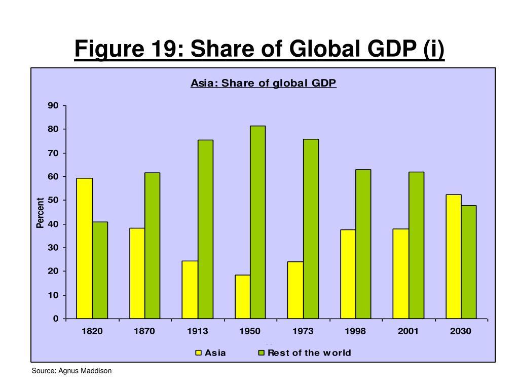 Figure 19: Share of Global GDP (i)