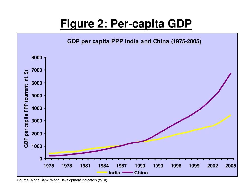 Figure 2: Per-capita GDP