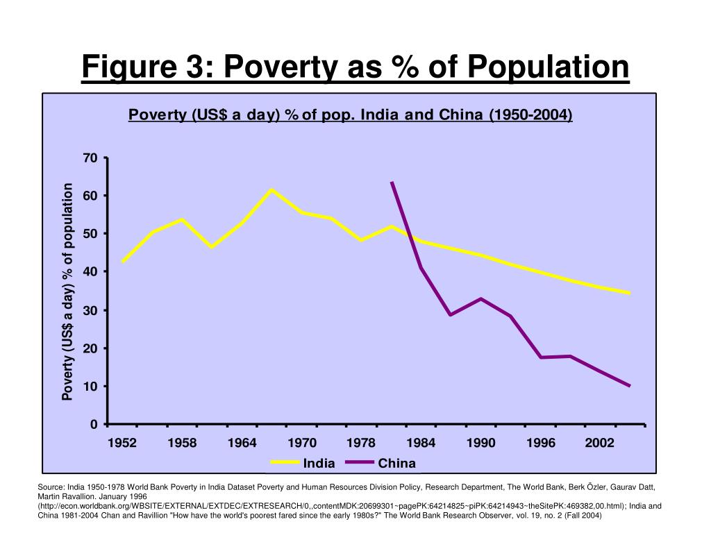 Figure 3: Poverty as % of Population