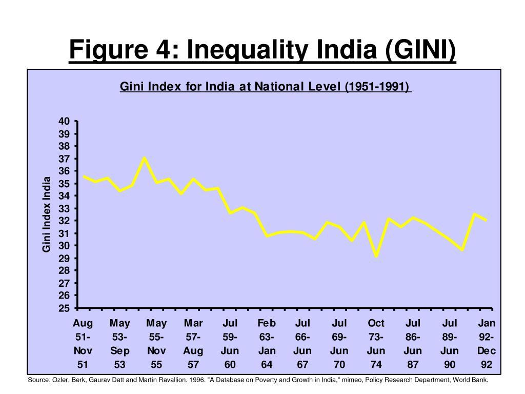 Figure 4: Inequality India (GINI)