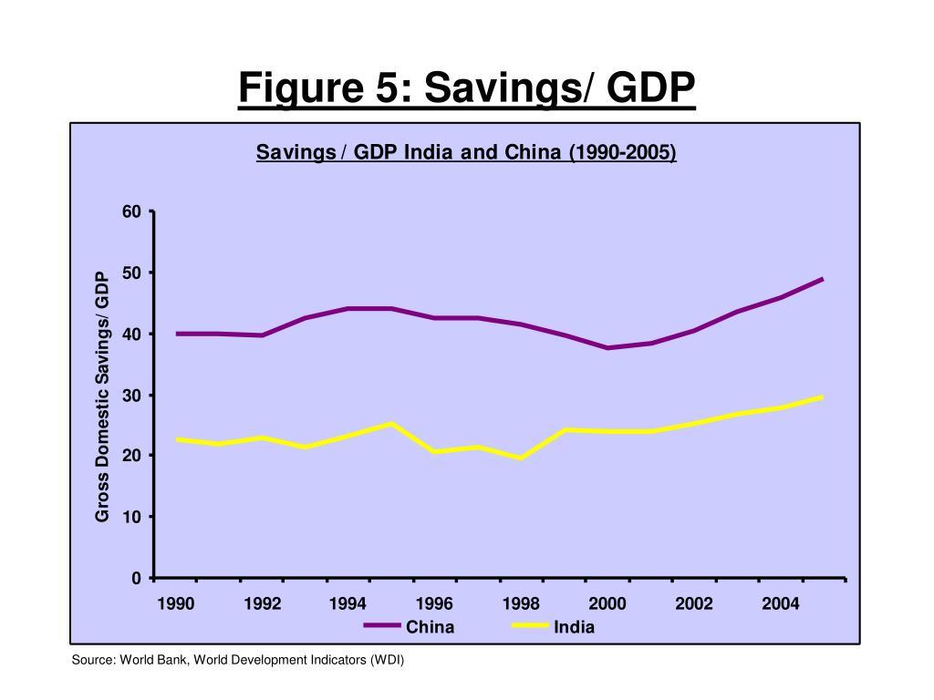 Figure 5: Savings/ GDP