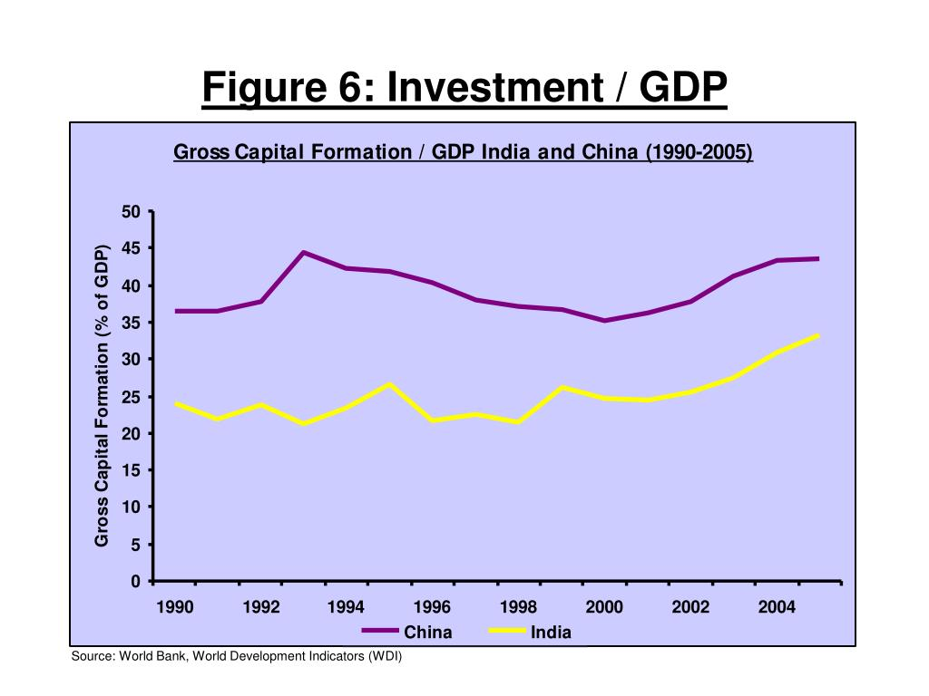 Figure 6: Investment / GDP