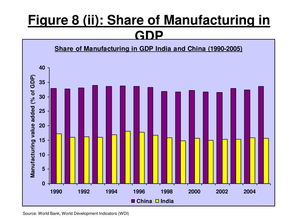 Figure 8 (ii): Share of Manufacturing in GDP