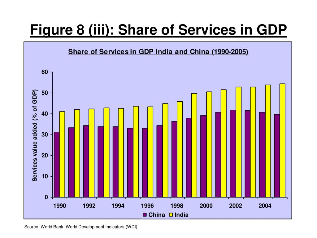 Figure 8 (iii): Share of Services in GDP