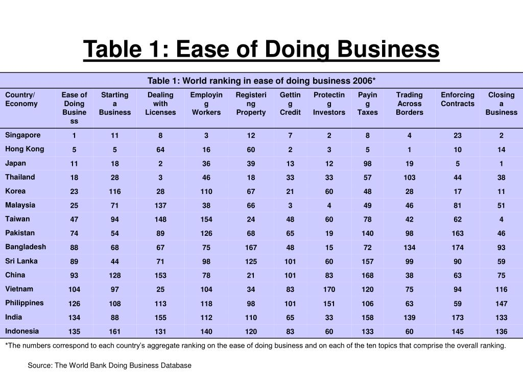 Table 1: Ease of Doing Business