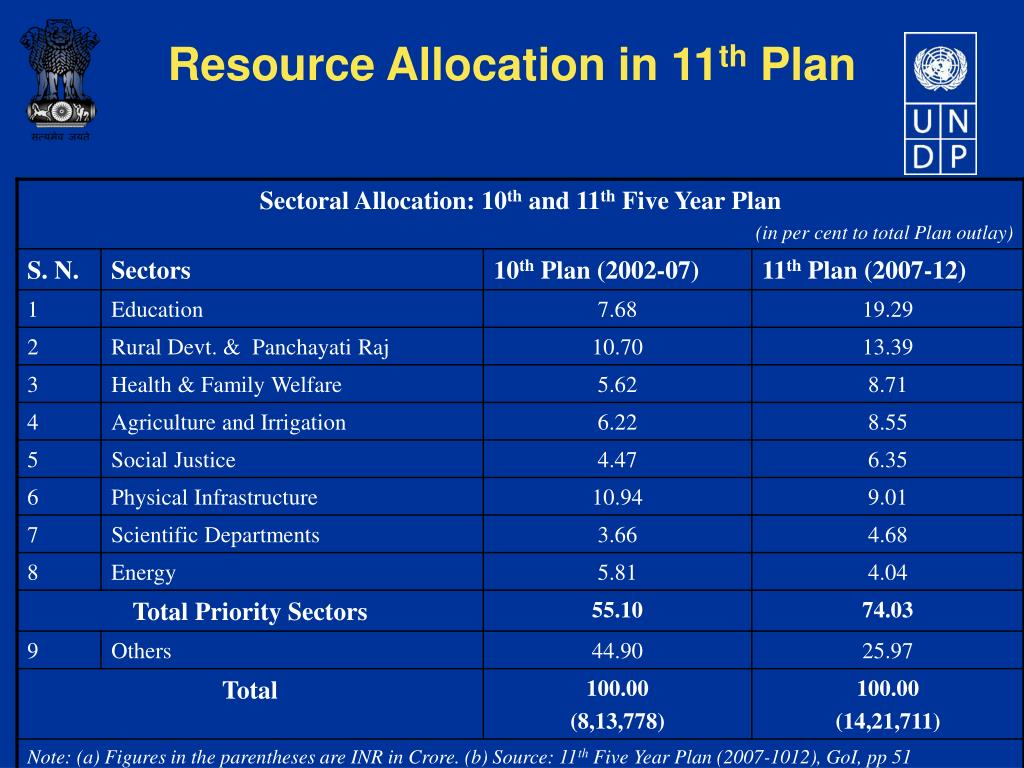 Resource Allocation in 11