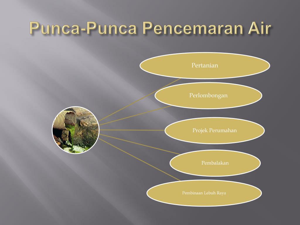 Ppt Pencemaran Alam Sekitar Powerpoint Presentation Free