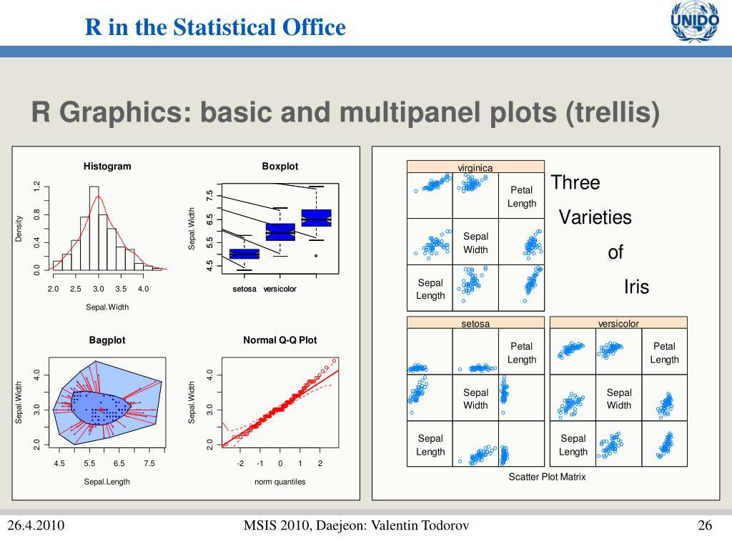 R Graphics: basic and multipanel plots (trellis)