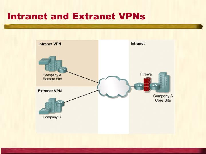 Intranet and Extranet VPNs