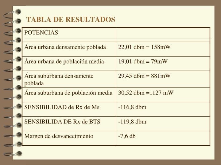 Tabla de resultados2