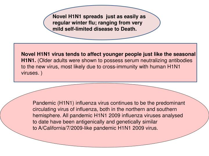 Novel H1N1 spreads  just as easily as regular winter flu; ranging from very mild self-limited disease to Death.