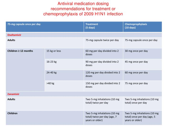 Antiviral medication dosing recommendations for treatment or chemoprophylaxis of 2009 H1N1 infection