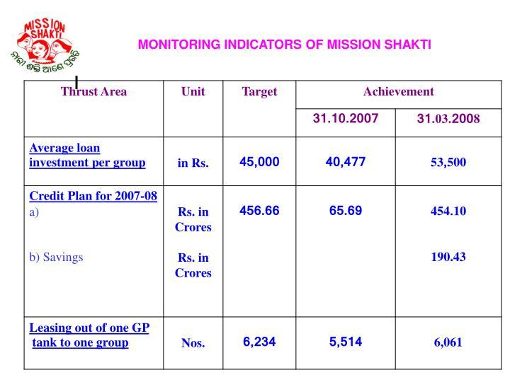MONITORING INDICATORS OF MISSION SHAKTI