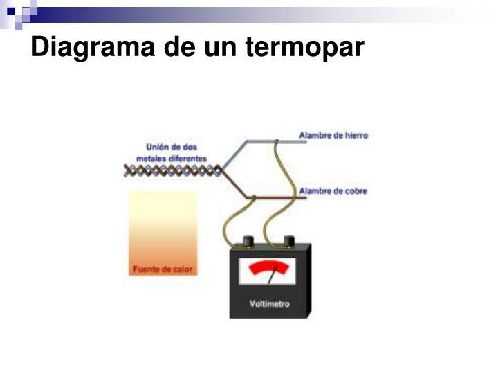 Diagrama de un termopar