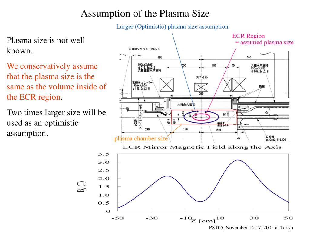 Assumption of the Plasma Size