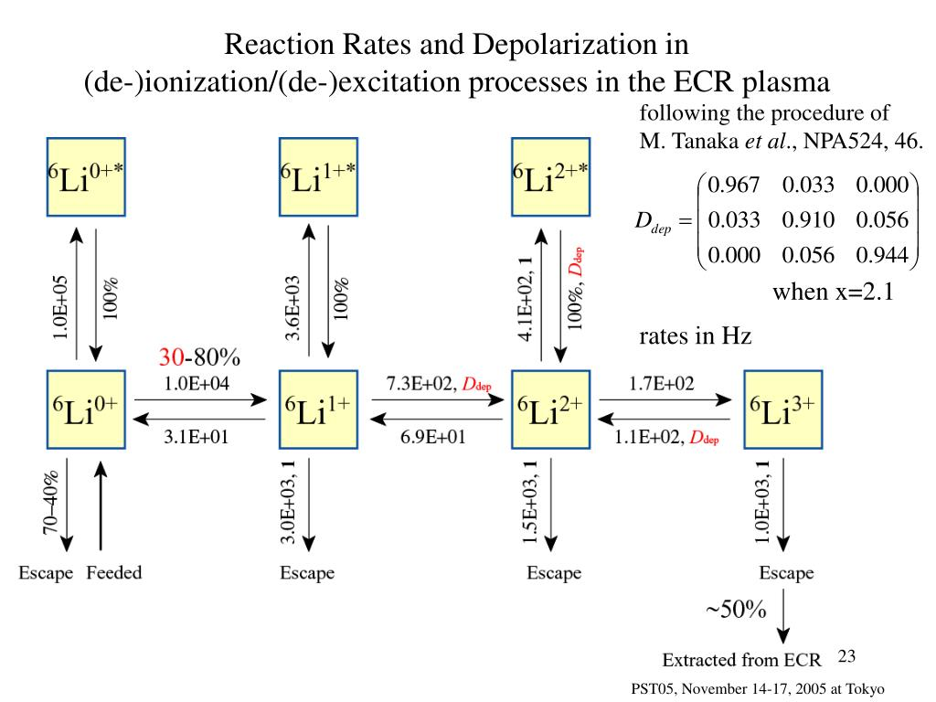 Reaction Rates and Depolarization in