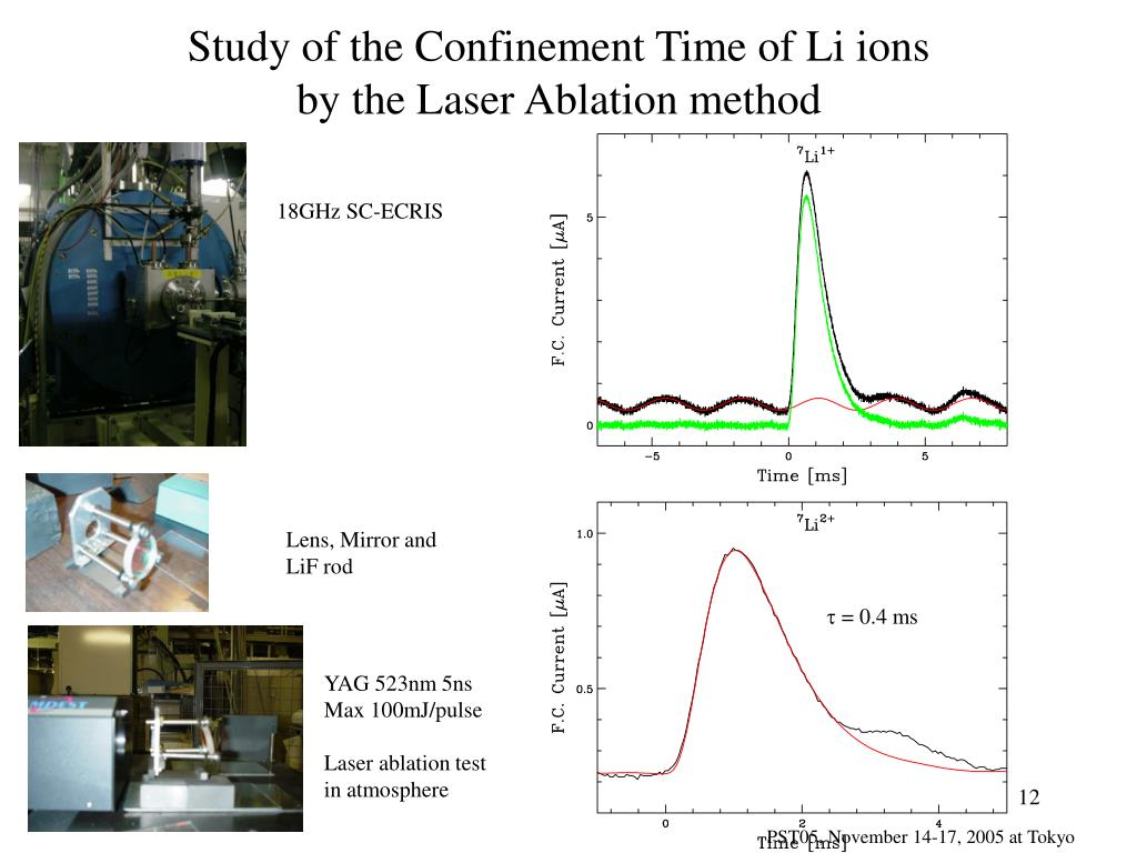 Study of the Confinement Time of Li ions