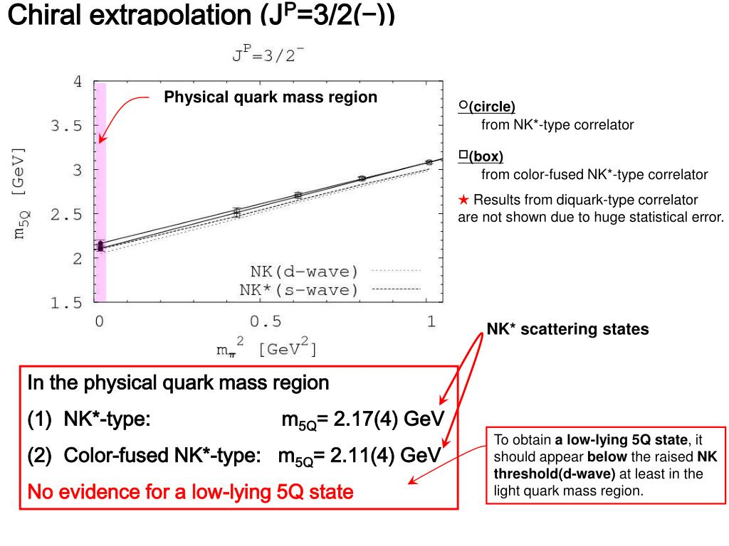 Chiral extrapolation (J
