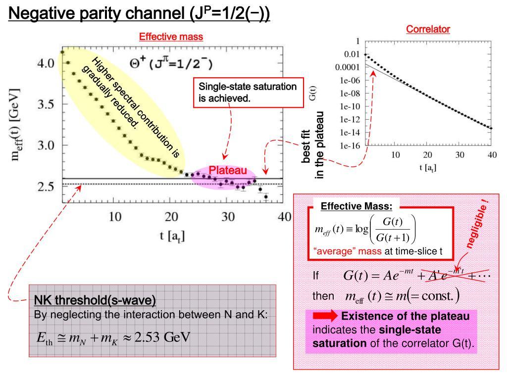 Negative parity channel (J