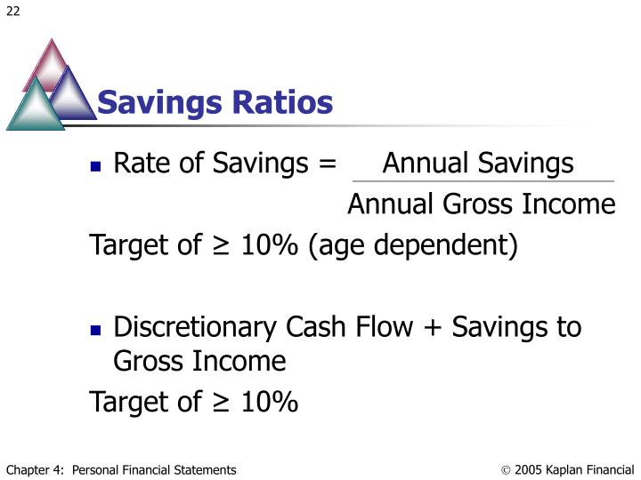 Savings Ratios