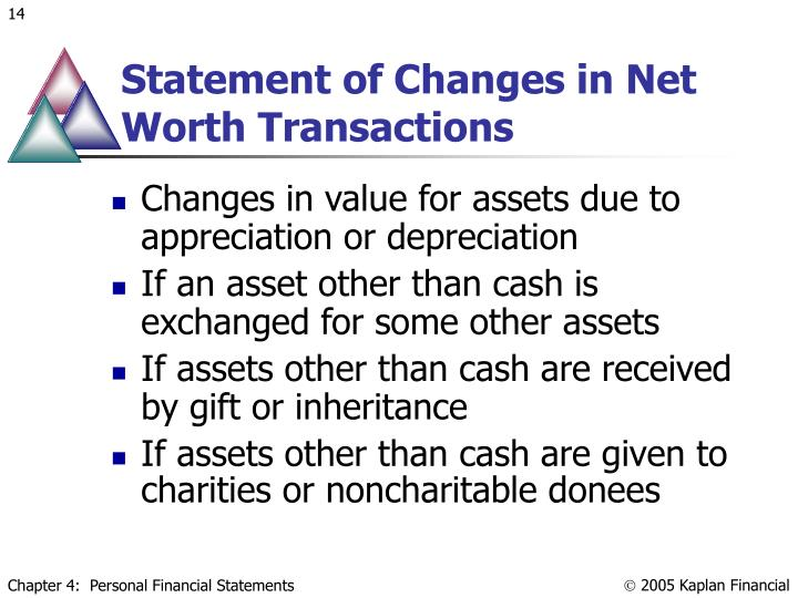 Statement of Changes in Net Worth Transactions