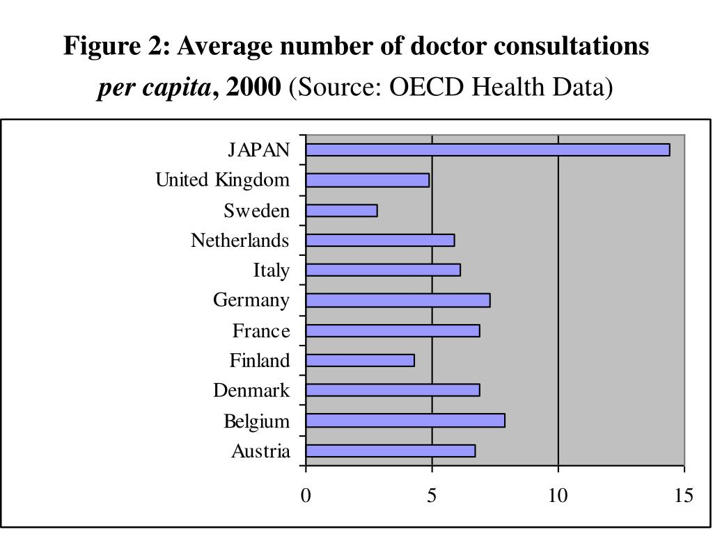 Figure 2: Average number of doctor consultations