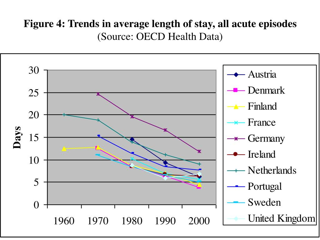Figure 4: Trends in average length of stay, all acute episodes