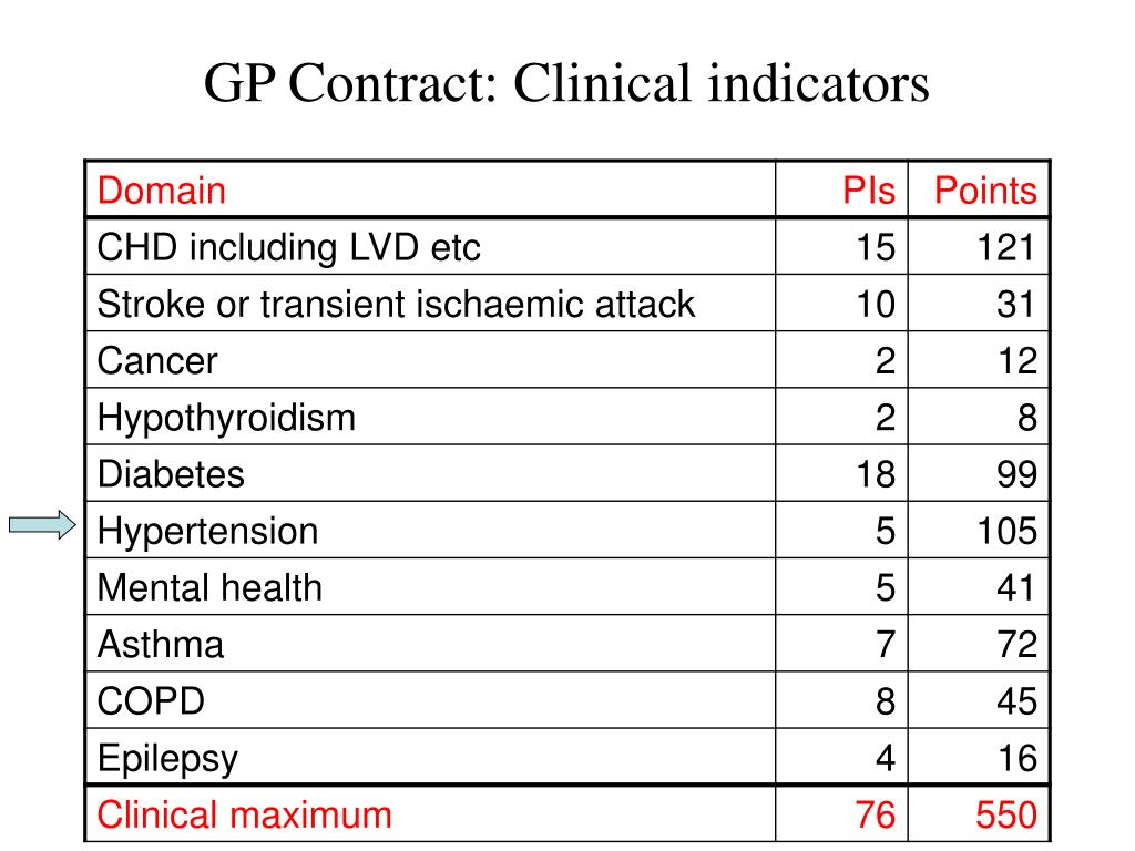 GP Contract: Clinical indicators