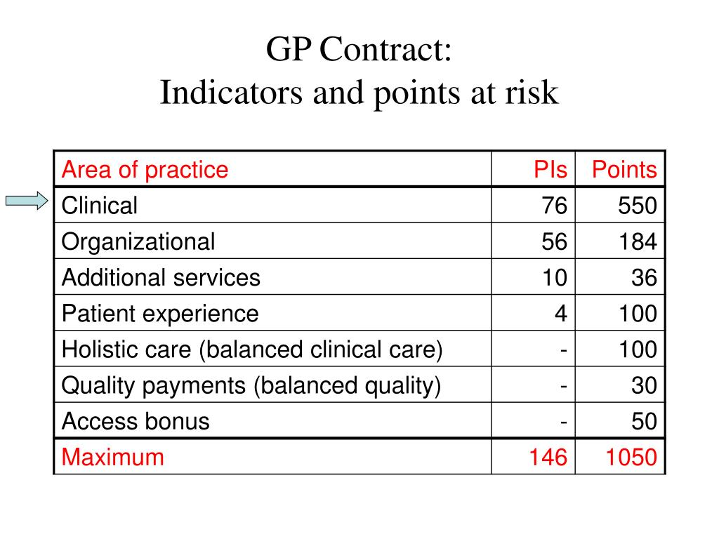 GP Contract: