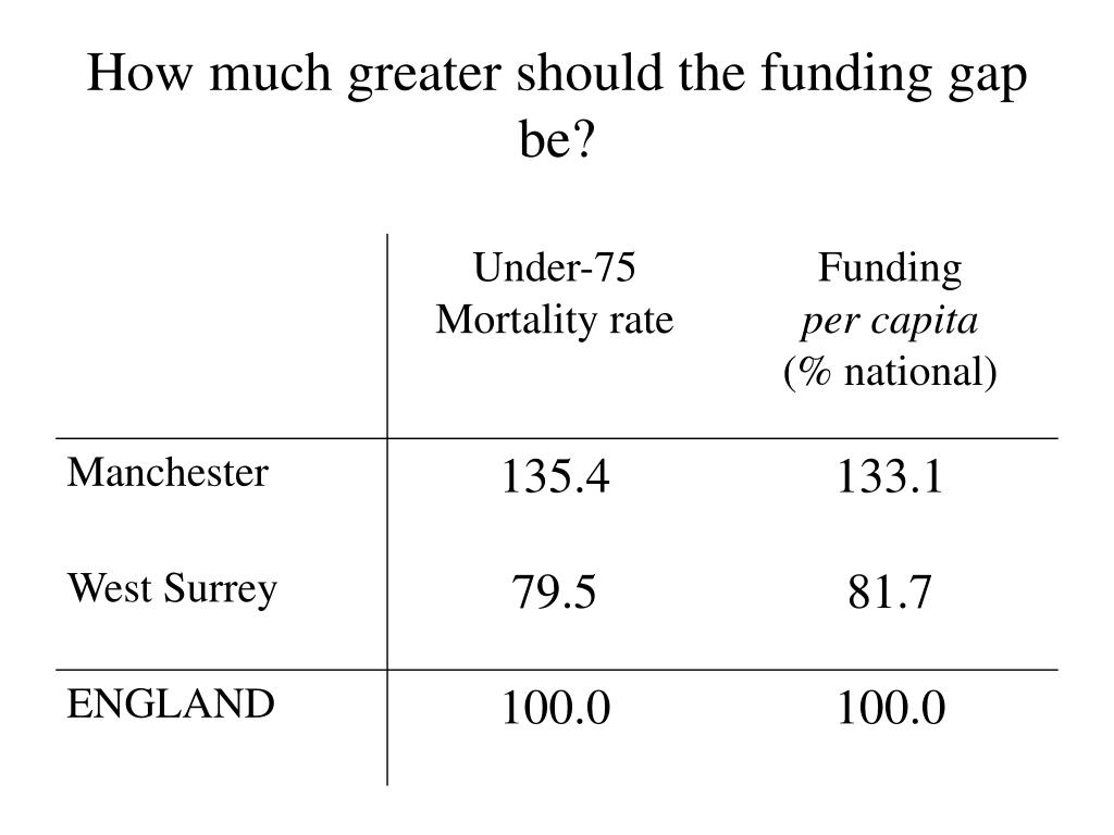 How much greater should the funding gap be?