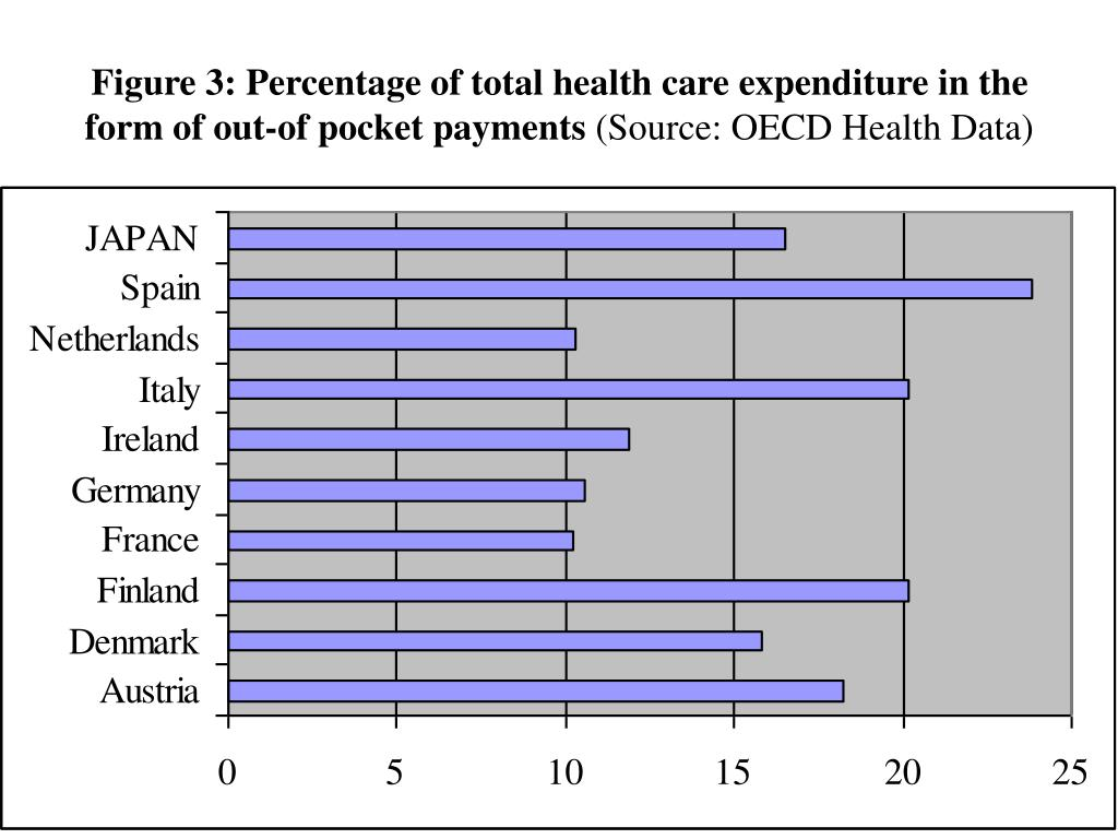 Figure 3: Percentage of total health care expenditure in the form of out-of pocket payments