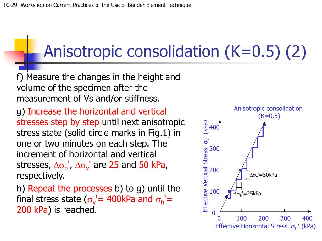 Anisotropic consolidation (K=0.5) (2)