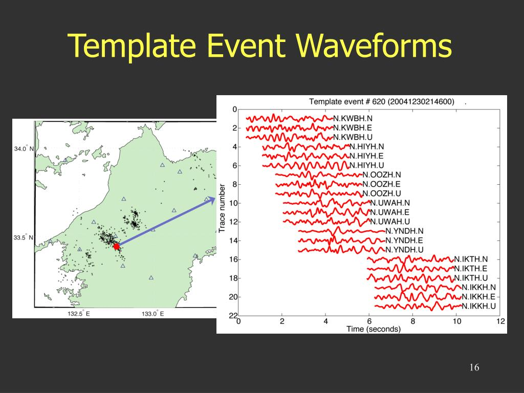 Template Event Waveforms