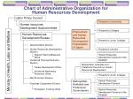 chart of administrative organization for human resources development