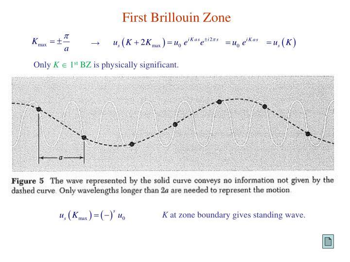 First Brillouin Zone