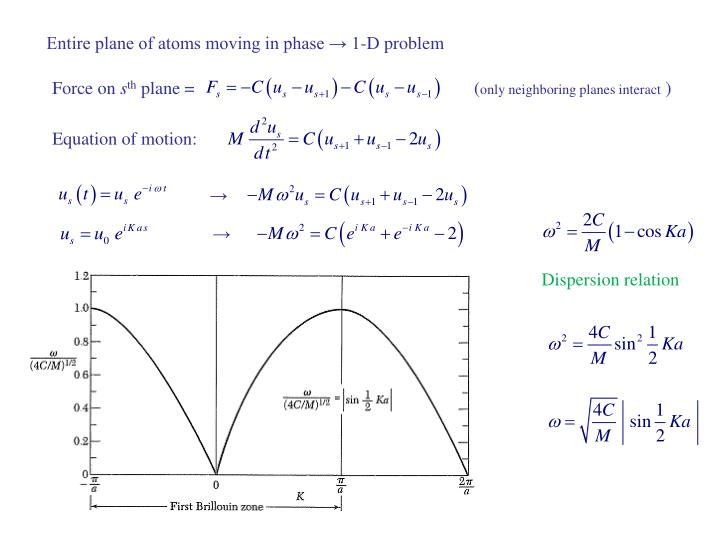 Entire plane of atoms moving in phase → 1-D problem