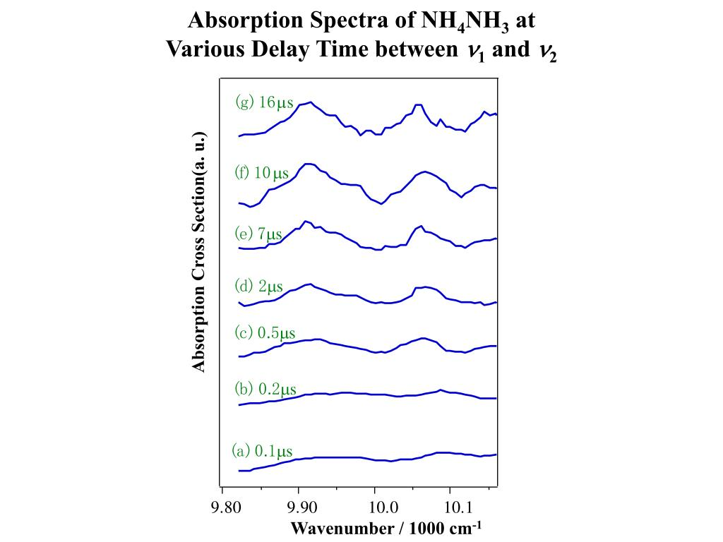 Absorption Spectra of NH