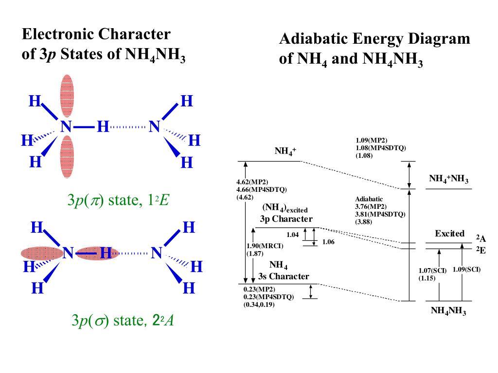 Adiabatic Energy Diagram of NH