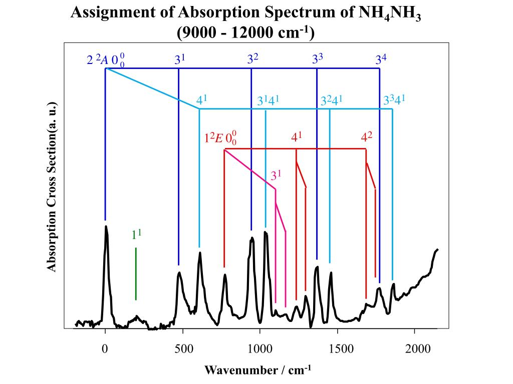 Assignment of Absorption Spectrum of NH