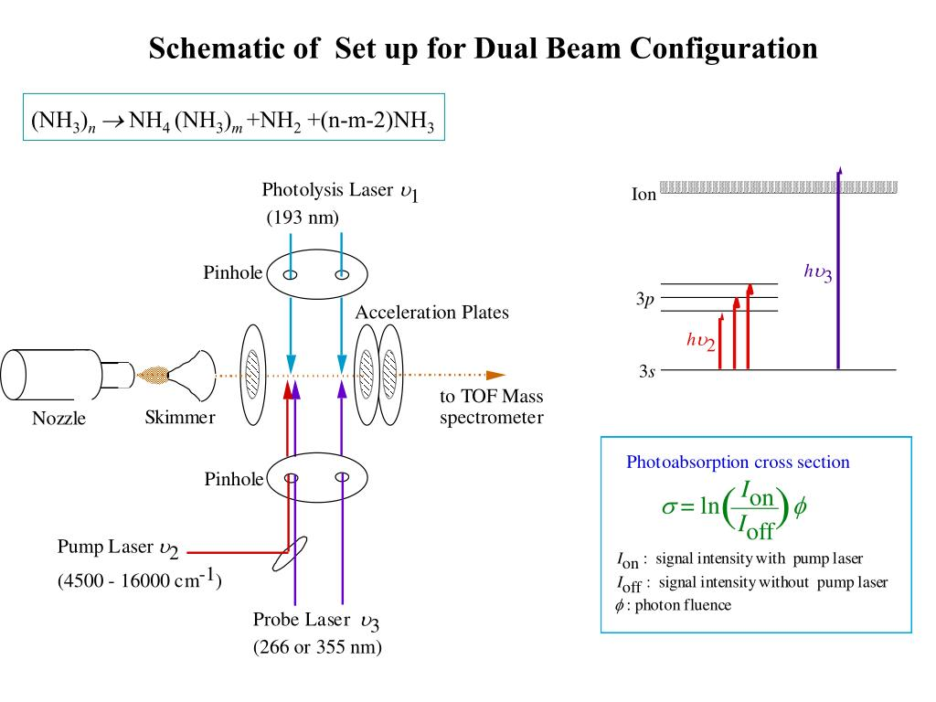 Schematic of  Set up for Dual Beam Configuration