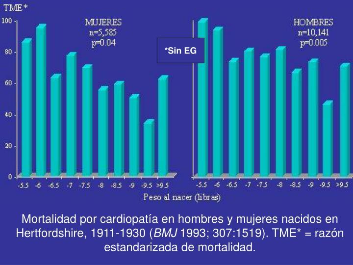 Mortalidad por cardiopatía en hombres y mujeres nacidos en Hertfordshire, 1911-1930 (