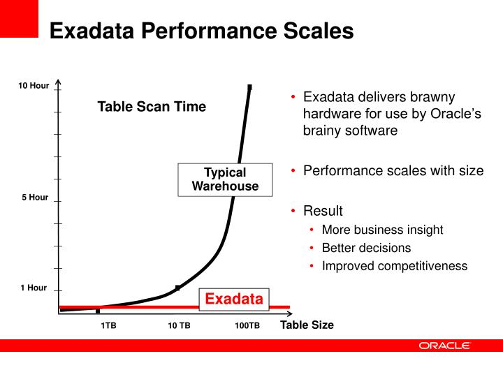 Exadata delivers brawny hardware for use by Oracle's brainy software