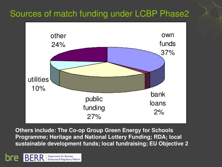 Sources of match funding under LCBP Phase2