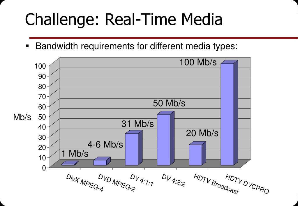 Challenge: Real-Time Media