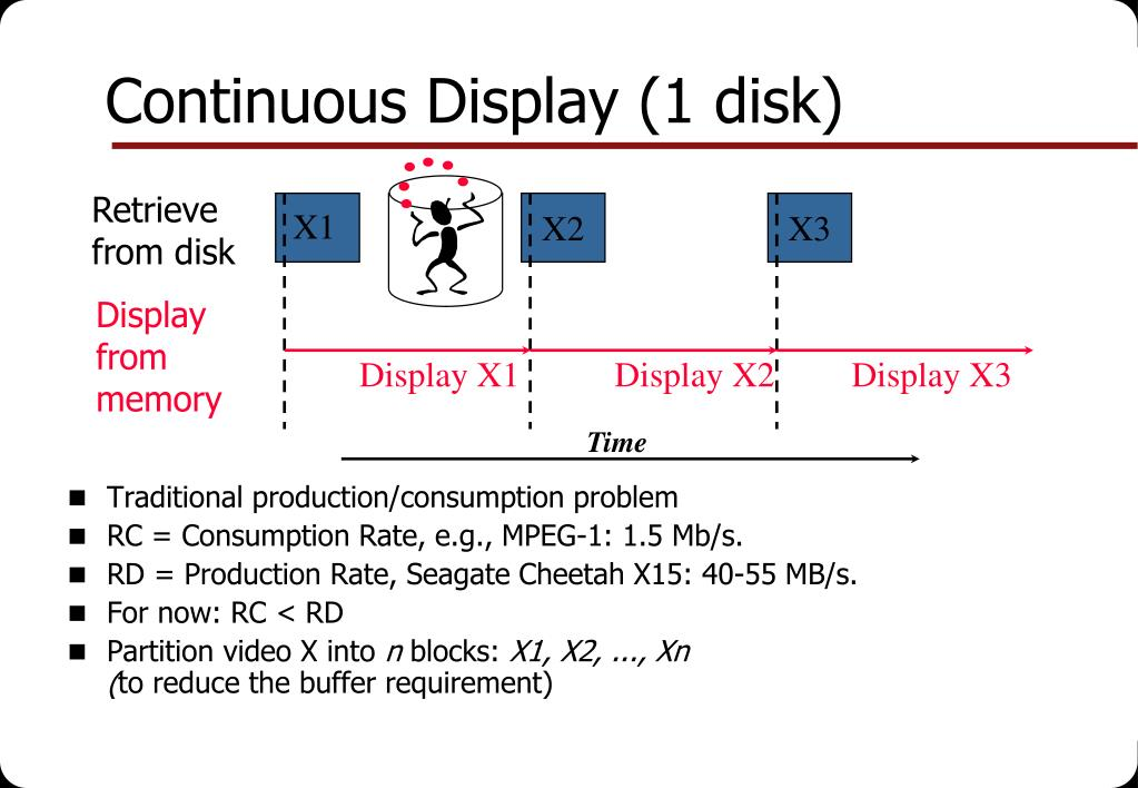 Continuous Display (1 disk)