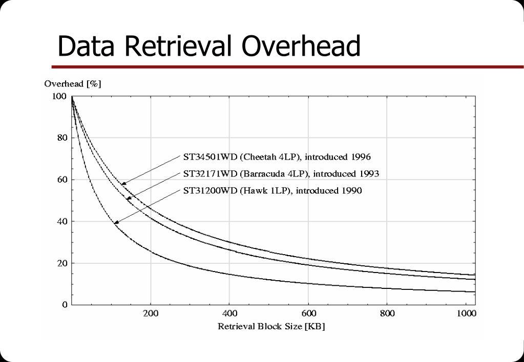 Data Retrieval Overhead