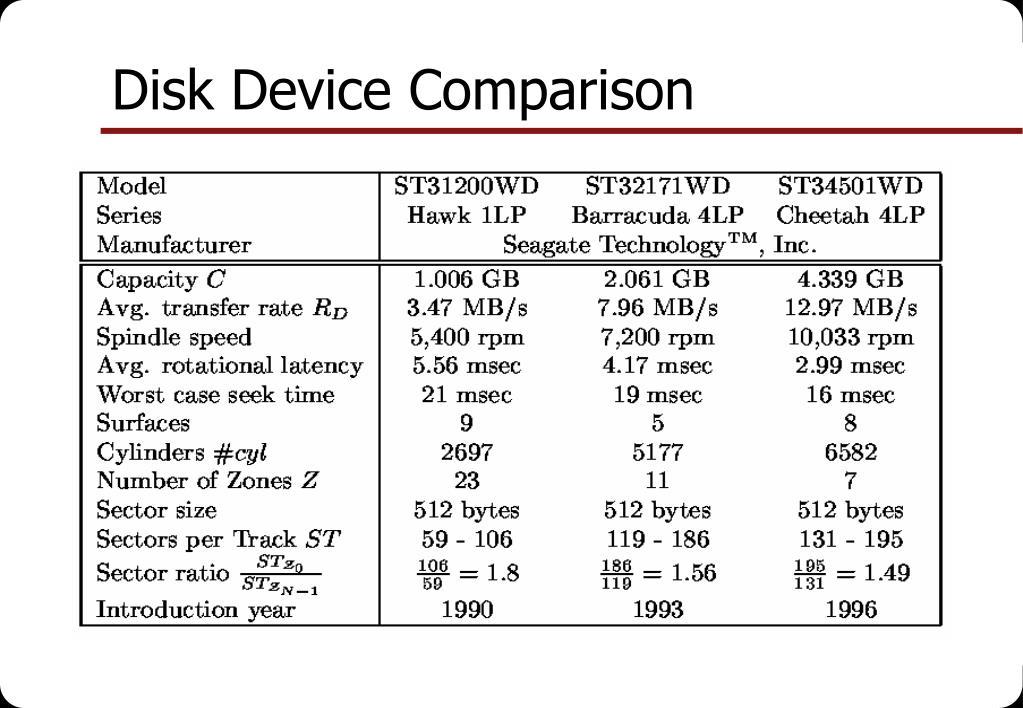 Disk Device Comparison