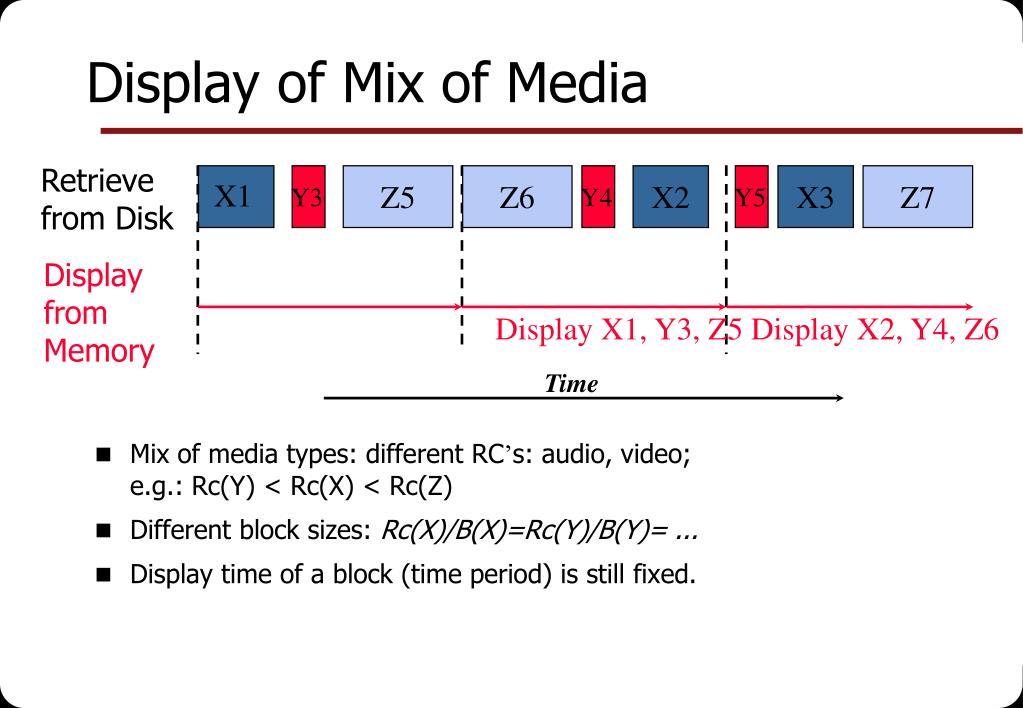 Display of Mix of Media